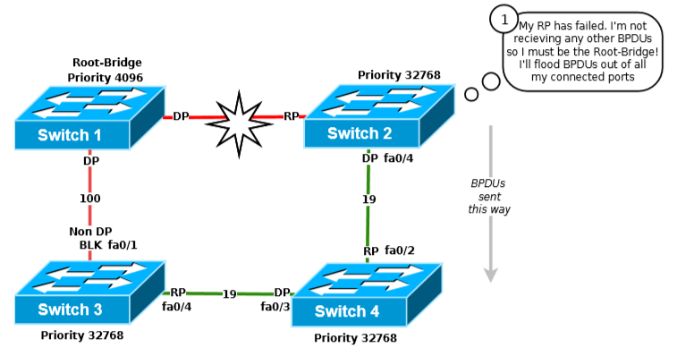 802 1d Spanning Tree Protocol – Part 2 – The Traceroute Blog